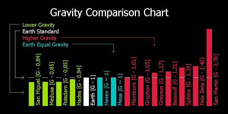 charts of the solar system gravity - photo #11